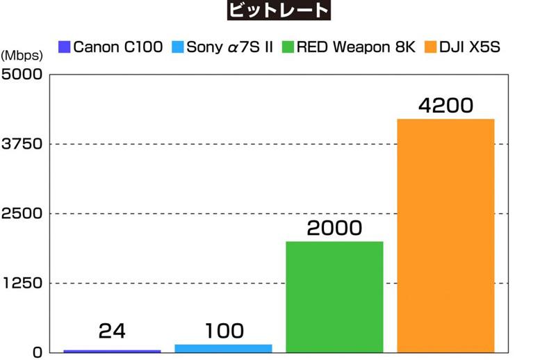 ▲RED Weapon 8KのビットレートはC100の83倍、X5Sでは175倍にも達する。