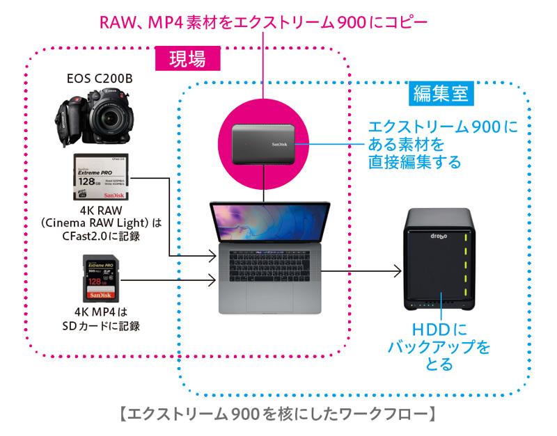 ▲ UW INCのメインカメラはキヤノンのEOS C200B。ライブ撮影などでマルチカメラ収録する場合は、レンタルして台数を揃える。4K RAW記録はメディアがCFast2.0。こちらのメディアもサンディスクで統一していた。