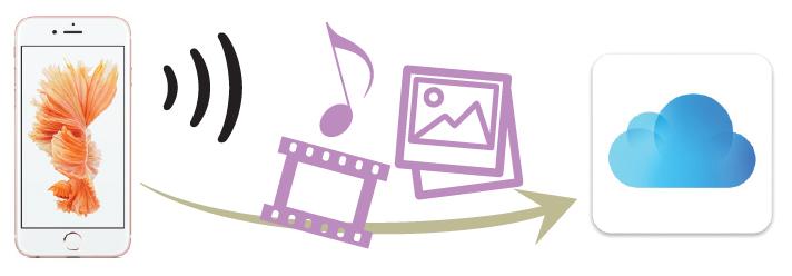 連絡先や写真・動画などのデータをクラウドにオンラインバックアップ。変更や追加があると自動的にバックアップされるのでユーザーは特に操作を行なう必要がない。