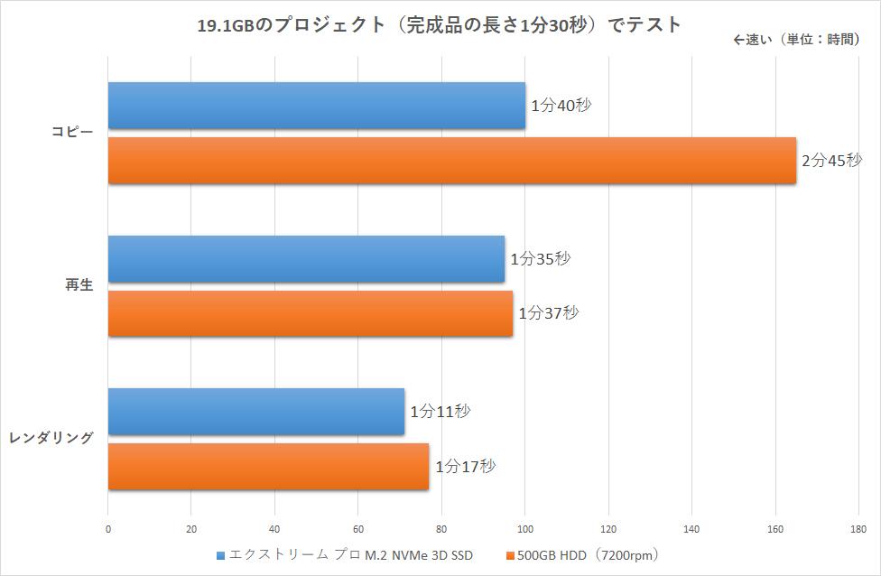 19.1GBのプロジェクト(完成品の長さ1分30秒)を使ってデータコピーや再生、レンダリングの速さを比較