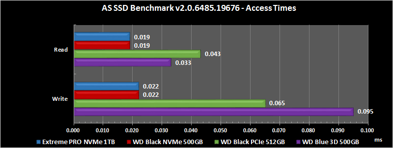 AS SSD Benchmark v2.0.6485.19676(Access Times)の結果