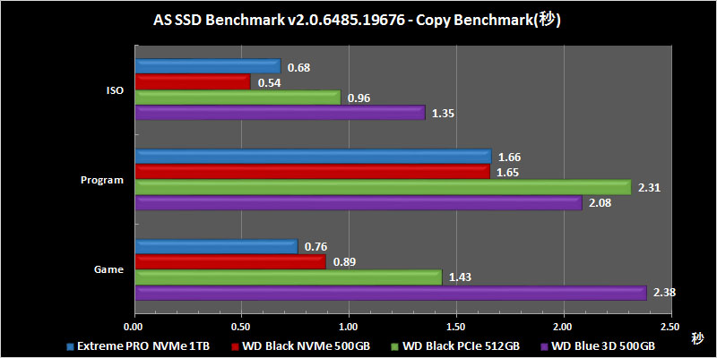 AS SSD Benchmark v2.0.6485.19676(Copy Benchmarkの所要時間)の結果