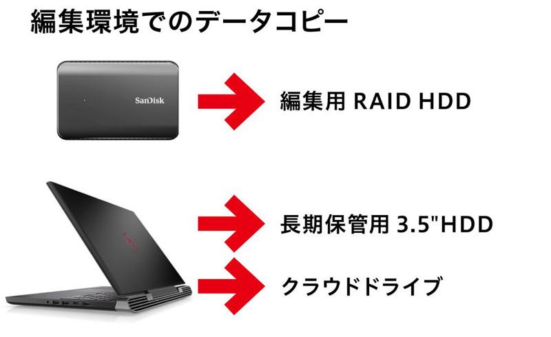 ▲事務所でのデータ転送作業。シルバー色の Thunderboltケーブルは RAIDに繋がっている。ここには写っていないが、3台目のノートPCで少しずつデータをクラウドドライブにもバックアップするという三重データ保護体制を実施。